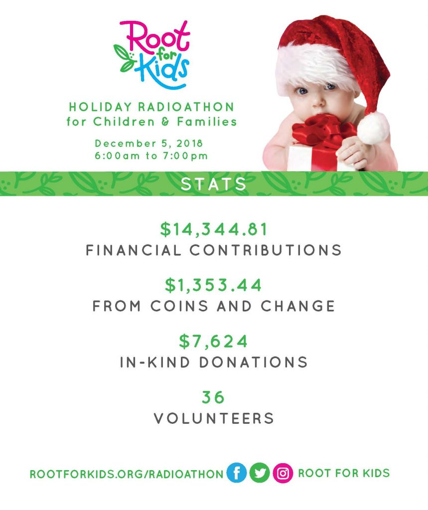 Radioathon Stats | Root for Kids