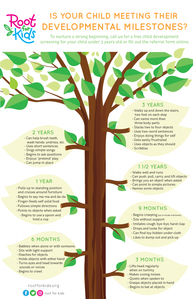 Milestones Poster | Root for Kids